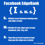 What is Facebook Edgerank?